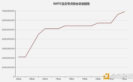 作为一名小散,我为什么参与SWTC生态节点锁仓?