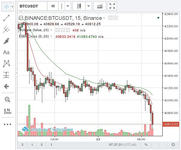 (币安 比特币价格示意图 图片来源:金色财经)