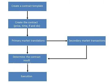 ValPromise:分布式价值承诺协议 | ONE.TOP评级