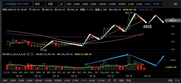 比特币如期放量大涨,吸金明显不追涨  7月18日币市分析