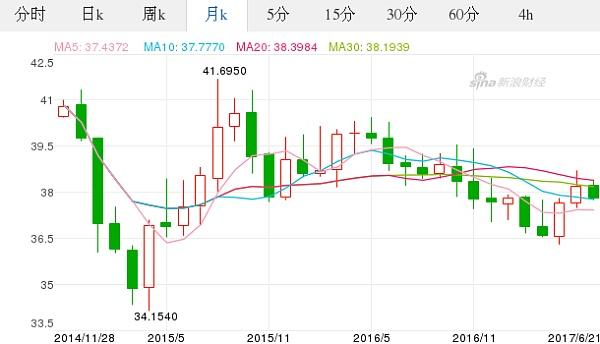 欧元对美元汇率历史_今日欧元最新价格_欧元对泰铢汇率_2017.06.21欧元对泰铢汇率走势 ...