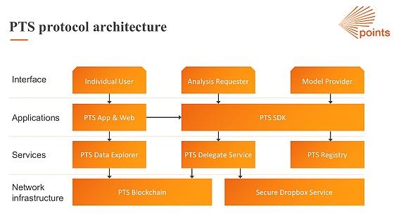 PTS创始人张佳辰:数据爆炸的时代区块链如何解锁信用评分和金融科技