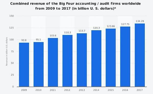 区块链正在改变审计行业,四大会计事务所纷纷布局