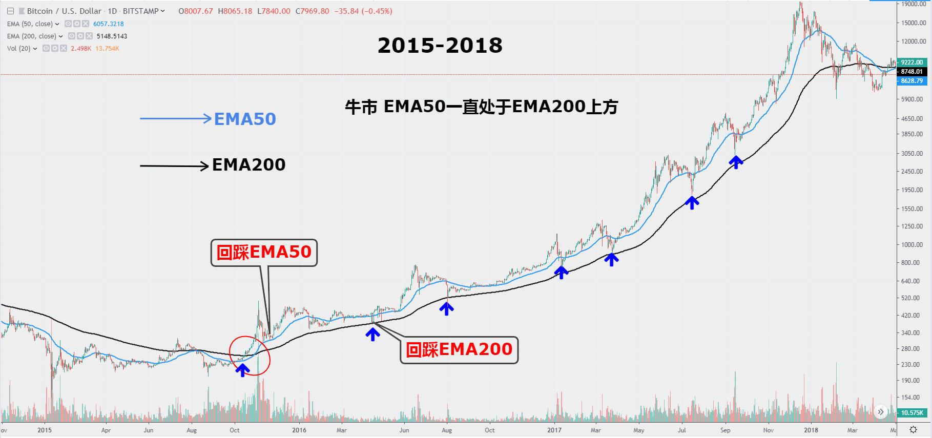 快訊 | 分析:當前BTC大概率處於下一輪大牛市的初始階段