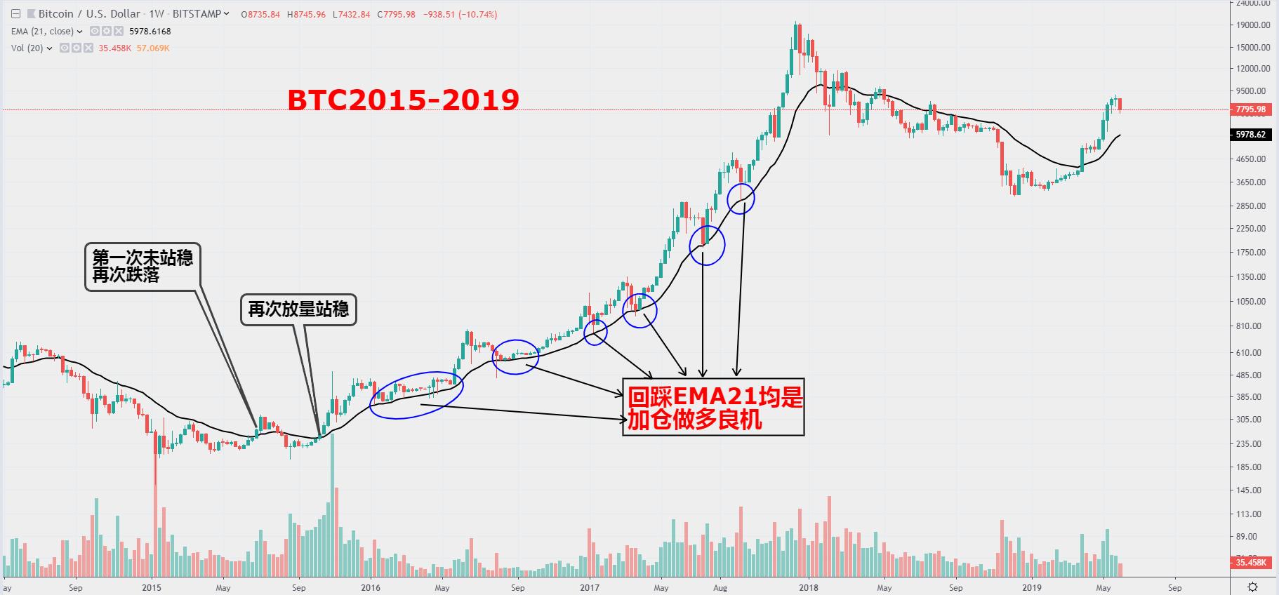 快訊 | 分析:BTC大概率已處於下輪牛市初始階段