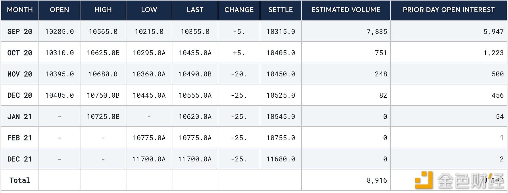 CME比特币期货9月合约收报1031...