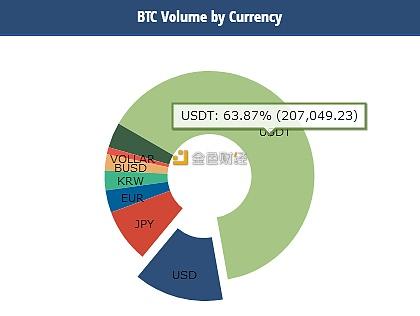 USDT占比特币交易比重约为63.8...